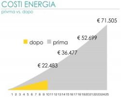 ibrida.fotovoltaico gpl_Pagina_1